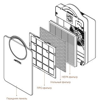 Фильтр удаление видимых частиц таких