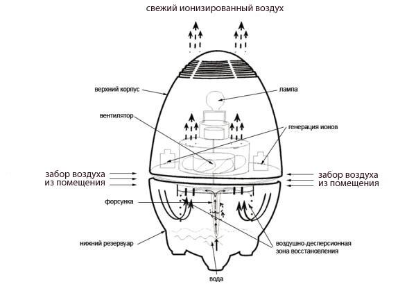 Очиститель ароматизатор воздуха AirComfort HDL-969 (схема работы) .