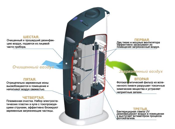 схема очистки air intelligent comfort.