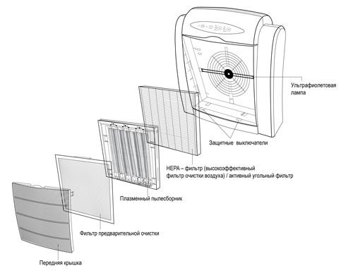 Потребление электроэнергии.  0.01 микрон...  Структурная схема воздухоочистителя Air Comfort XJ-2800.